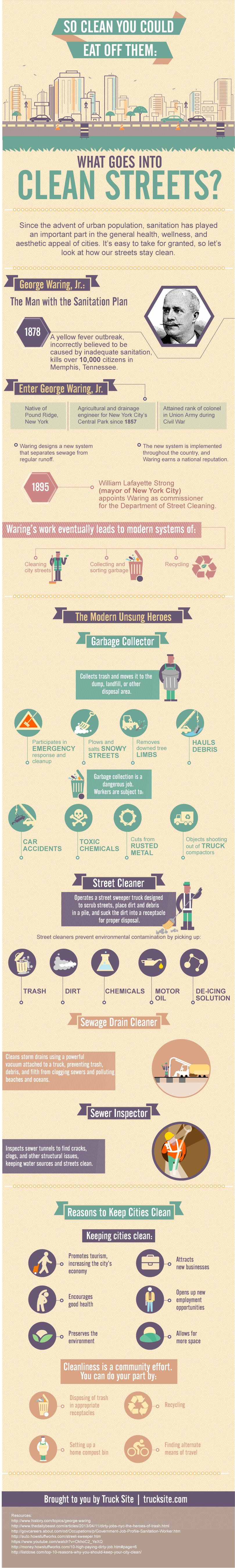 What Goes Into Clean Streets